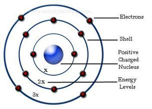 niels bohr the history of the atom dalton atom diagram atom diagram for calcium #6